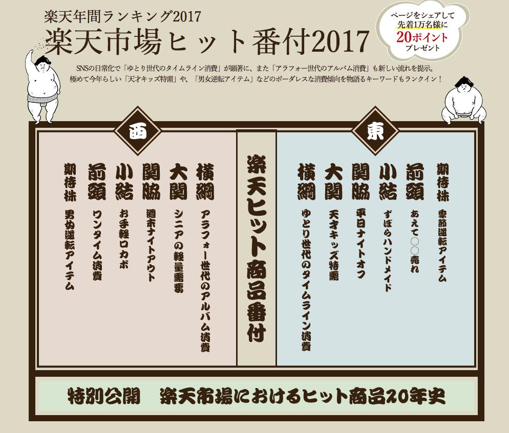 楽天市場ヒット商品番付2017