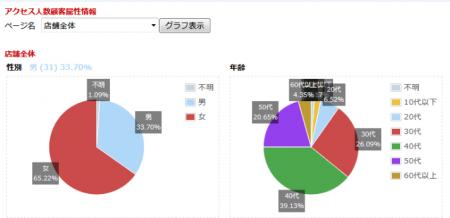 円グラフ分析